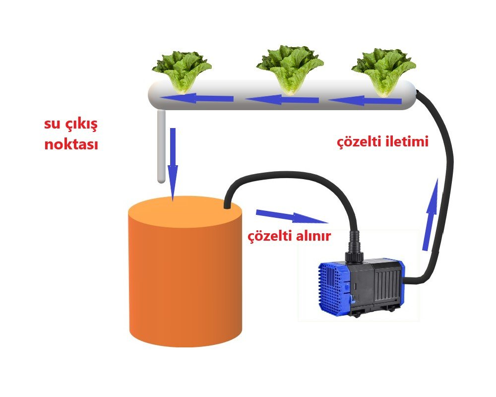 Dikey tarım sistemi
